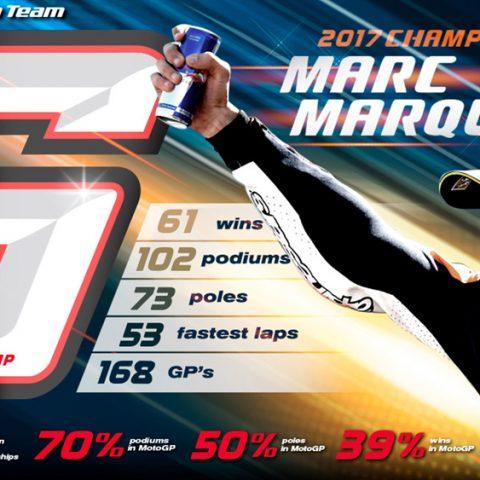 Marc Marquez 2017 MotoGP Champion