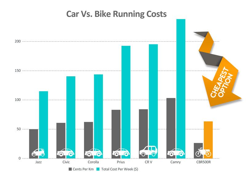 Car Vs. Bike Running Cost Comparison Chart