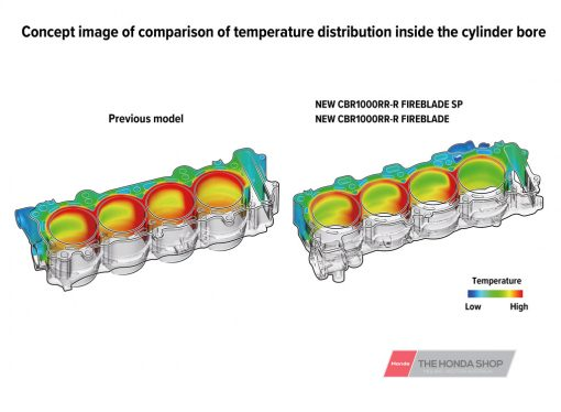 Honda CBR1000RR-R SP 2020 technical specs