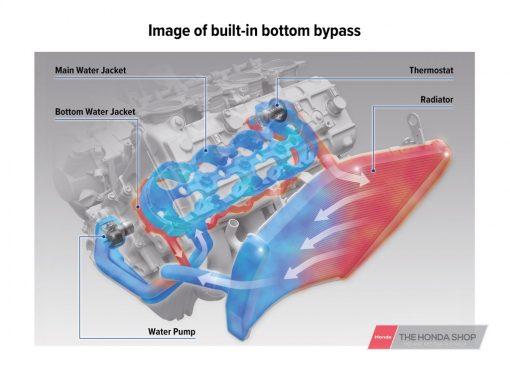 Honda CBR1000RR-R SP 2020 airflow
